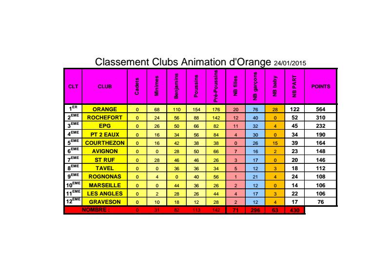resultat tournoi d'orange