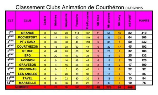 Résultats du Tournoi/Animation de COURTHEZON 2015