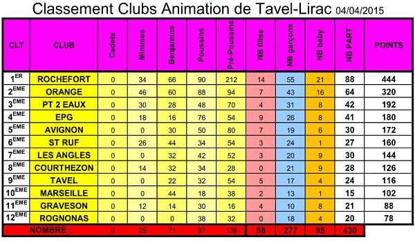 RÉSULTATS de l' Animation du Tournoi de TAVEL 2015